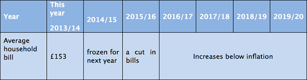 Table showing how SBW customers average bill will be affected