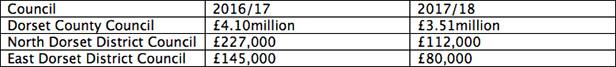 Dorset-Funding-table