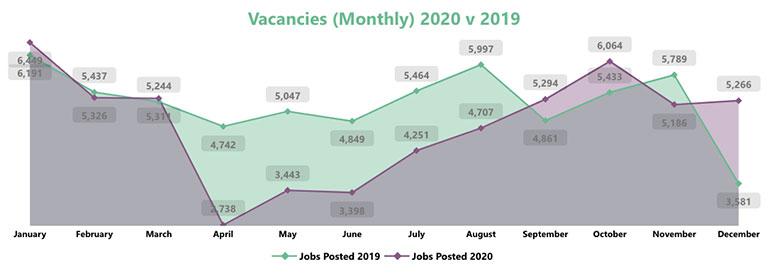 Vacancies-monthy-2019-v-2020