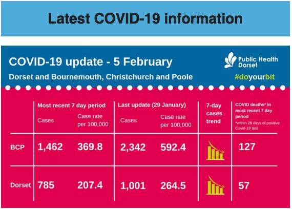 COVID-cases-Dorset